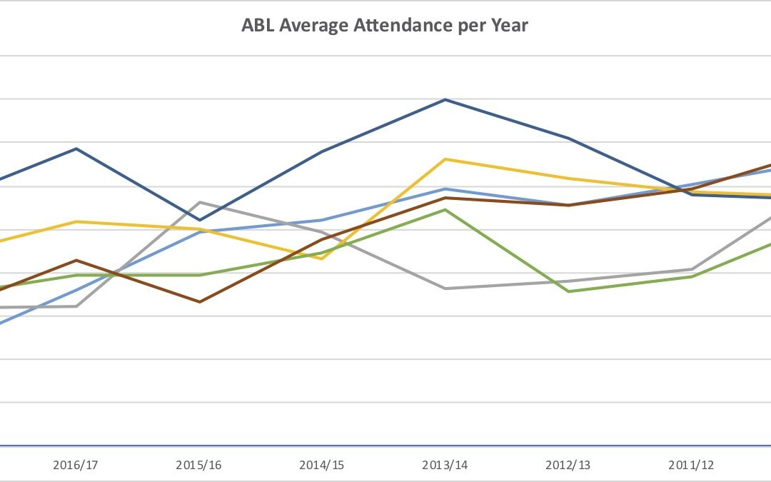 New Look ABL Increases Attendance for 2018/19